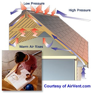 Ventilation ridge vent versus roof vent for Attic air circulation