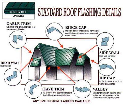 Aussie Roofing Prepwork Underlayment Insulation